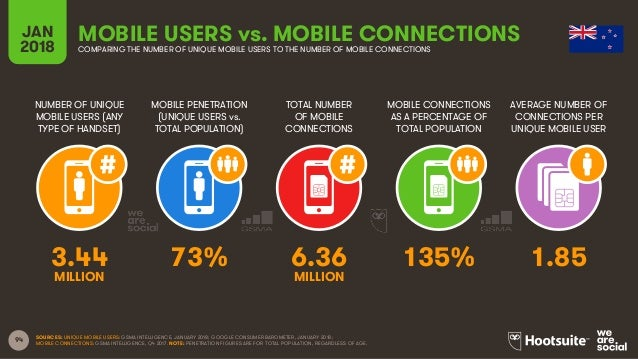 94 NUMBER OF UNIQUE MOBILE USERS (ANY TYPE OF HANDSET) MOBILE PENETRATION (UNIQUE USERS vs. TOTAL POPULATION) TOTAL NUMBER...