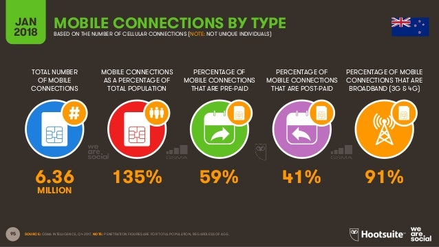 95 TOTAL NUMBER OF MOBILE CONNECTIONS MOBILE CONNECTIONS AS A PERCENTAGE OF TOTAL POPULATION PERCENTAGE OF MOBILE CONNECTI...