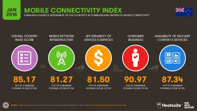 96 OVERALL COUNTRY INDEX SCORE MOBILE NETWORK INFRASTRUCTURE AFFORDABILITY OF DEVICES & SERVICES CONSUMER READINESS JAN 20...
