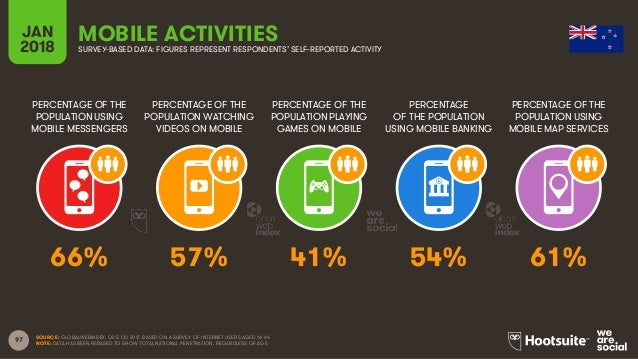 97 PERCENTAGE OF THE POPULATION USING MOBILE MESSENGERS PERCENTAGE OF THE POPULATION WATCHING VIDEOS ON MOBILE PERCENTAGE ...