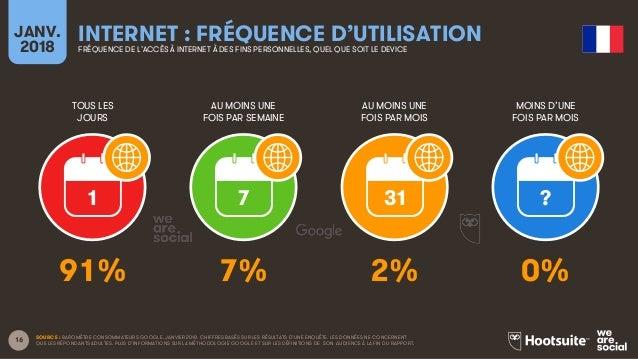 Le Digital en France en 2018 Slide 16