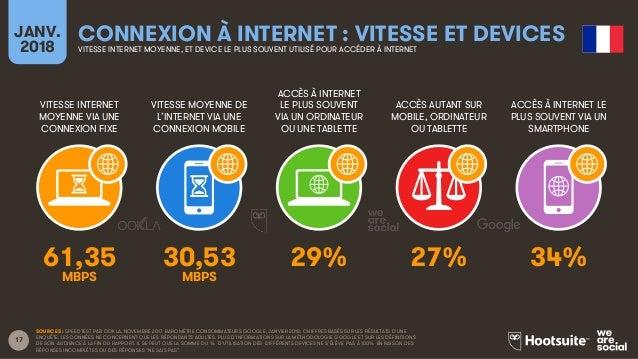 Le Digital en France en 2018 Slide 17