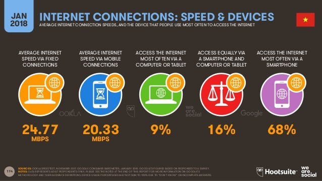 114 AVERAGE INTERNET SPEED VIA FIXED CONNECTIONS AVERAGE INTERNET SPEED VIA MOBILE CONNECTIONS ACCESS THE INTERNET MOST OF...