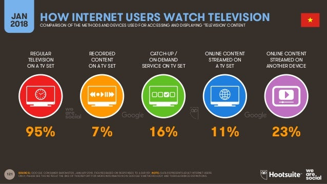 121 REGULAR TELEVISION ON A TV SET RECORDED CONTENT ON A TV SET CATCH-UP / ON-DEMAND SERVICE ON TV SET ONLINE CONTENT STRE...