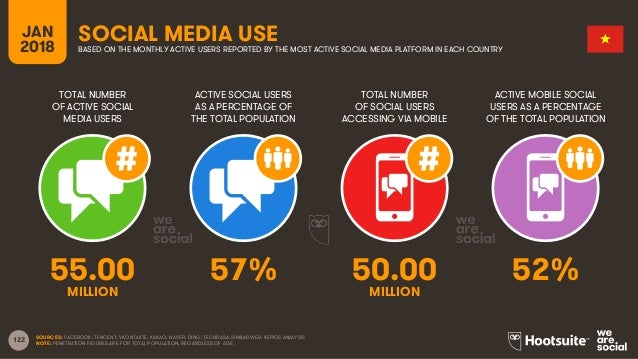 122 TOTAL NUMBER OF ACTIVE SOCIAL MEDIA USERS ACTIVE SOCIAL USERS AS A PERCENTAGE OF THE TOTAL POPULATION TOTAL NUMBER OF ...