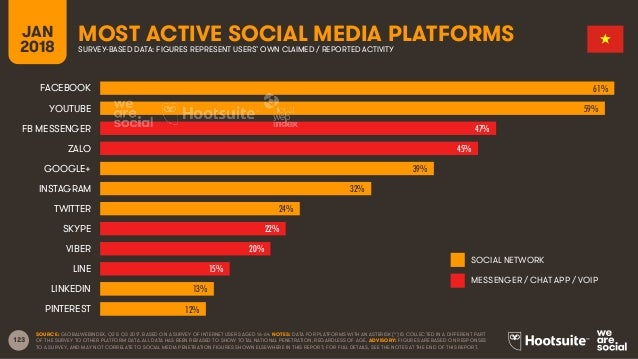123 JAN 2018 MOST ACTIVE SOCIAL MEDIA PLATFORMSSURVEY-BASED DATA: FIGURES REPRESENT USERS' OWN CLAIMED / REPORTED ACTIVITY...