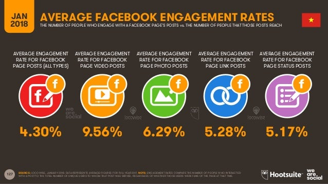 127 AVERAGE ENGAGEMENT RATE FOR FACEBOOK PAGE POSTS (ALL TYPES) AVERAGE ENGAGEMENT RATE FOR FACEBOOK PAGE VIDEO POSTS AVER...