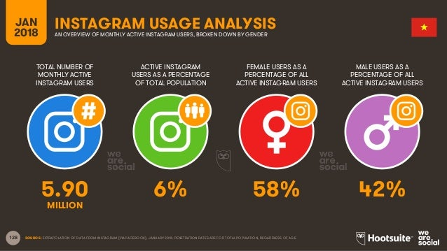 128 TOTAL NUMBER OF MONTHLY ACTIVE INSTAGRAM USERS ACTIVE INSTAGRAM USERS AS A PERCENTAGE OF TOTAL POPULATION FEMALE USERS...