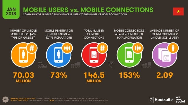 129 NUMBER OF UNIQUE MOBILE USERS (ANY TYPE OF HANDSET) MOBILE PENETRATION (UNIQUE USERS vs. TOTAL POPULATION) TOTAL NUMBE...