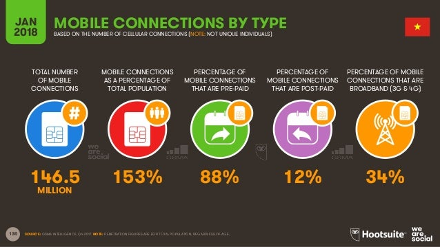 130 TOTAL NUMBER OF MOBILE CONNECTIONS MOBILE CONNECTIONS AS A PERCENTAGE OF TOTAL POPULATION PERCENTAGE OF MOBILE CONNECT...