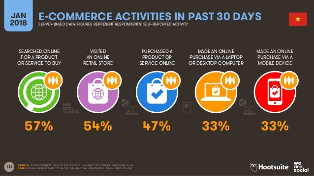 136 SEARCHED ONLINE FOR A PRODUCT OR SERVICE TO BUY VISITED AN ONLINE RETAIL STORE PURCHASED A PRODUCT OR SERVICE ONLINE M...