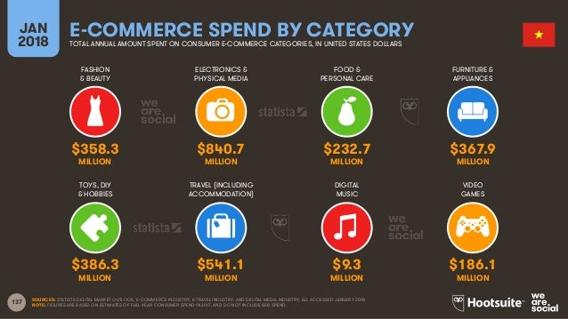 137 FASHION & BEAUTY ELECTRONICS & PHYSICAL MEDIA FOOD & PERSONAL CARE FURNITURE & APPLIANCES JAN 2018 E-COMMERCE SPEND BY...