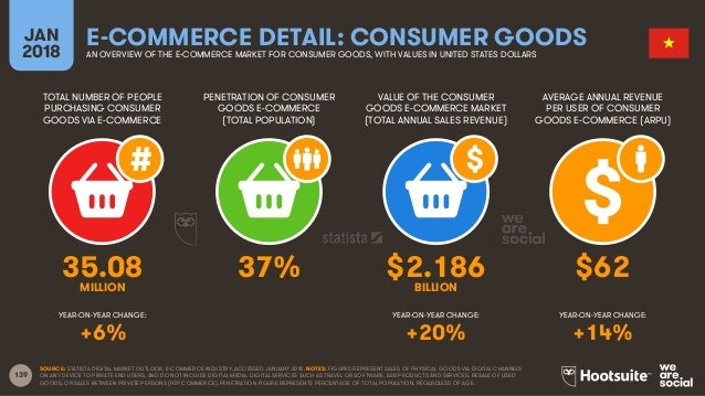 139 TOTAL NUMBER OF PEOPLE PURCHASING CONSUMER GOODS VIA E-COMMERCE PENETRATION OF CONSUMER GOODS E-COMMERCE (TOTAL POPULA...