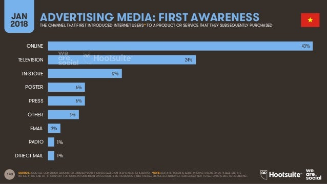 140 JAN 2018 ADVERTISING MEDIA: FIRST AWARENESSTHE CHANNEL THAT FIRST INTRODUCED INTERNET USERS* TO A PRODUCT OR SERVICE T...