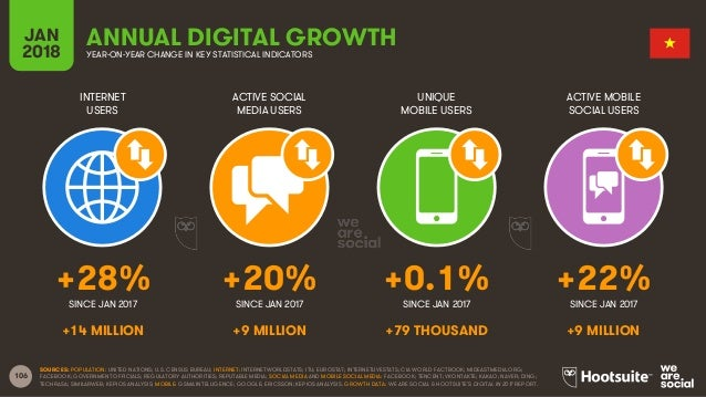 106 INTERNET USERS ACTIVE SOCIAL MEDIA USERS UNIQUE MOBILE USERS ACTIVE MOBILE SOCIAL USERS JAN 2018 YEAR-ON-YEAR CHANGE I...