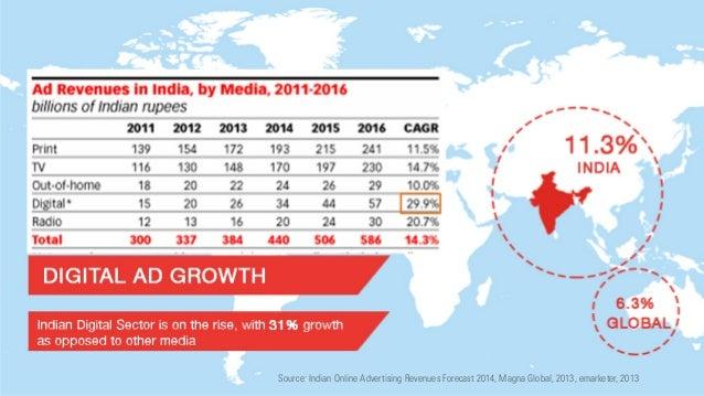 India on Internet 2014 Slide 3