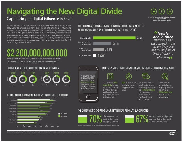 Navigating the New Digital Divide $2,200,000,000,000 DIGITAL AND MOBILE INFLUENCE ON IN-STORE SALES DIGITAL & SOCIAL MEDIA...