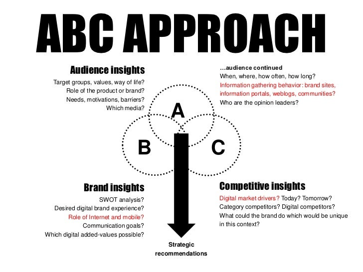 ABC APPROACHbr Audience Insightsbr Target