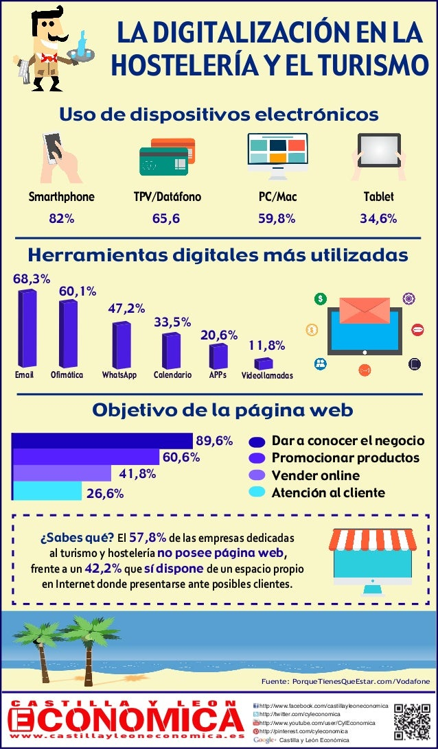 LA DIGITALIZACIÓN EN LA HOSTELERÍA Y EL TURISMO Uso de dispositivos electrónicos Smarthphone TabletPC/MacTPV/Datáfono Emai...