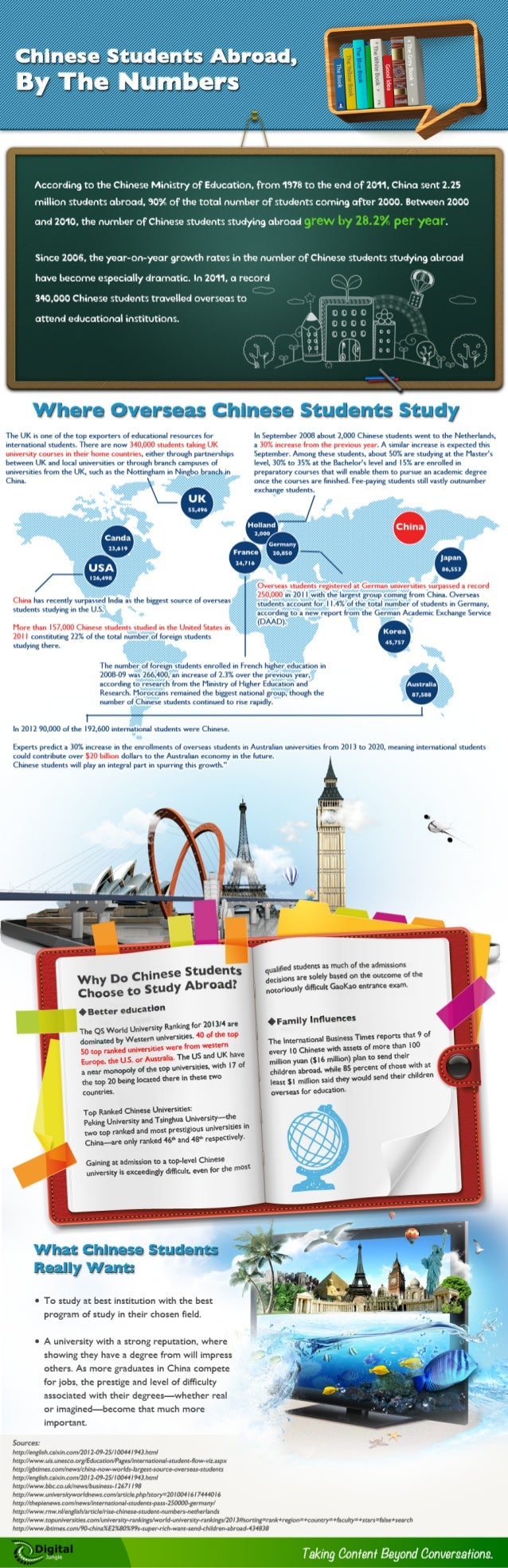 Why Chinese Students Go Abroad for Higher Education - Infographic