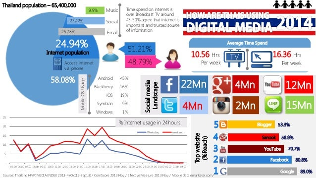 9.9%  23.42% 25.78%  Music Social Email  24.94%  15.  Mobile OS Usage  Android  45%  Blackberry  26%  iOS  19%  Symbian  9...
