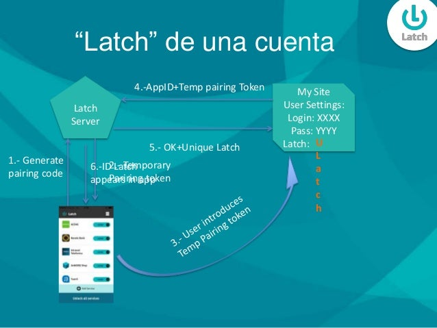 """Latch"" de una cuenta Latch Server 1.- Generate pairing code 2.- Temporary Pariring token My Site User Settings: Login: XX..."