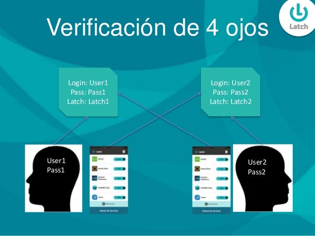 User1 Pass1 User2 Pass2 Login: User2 Pass: Pass2 Latch: Latch2 Login: User1 Pass: Pass1 Latch: Latch1 Verificación de 4 oj...