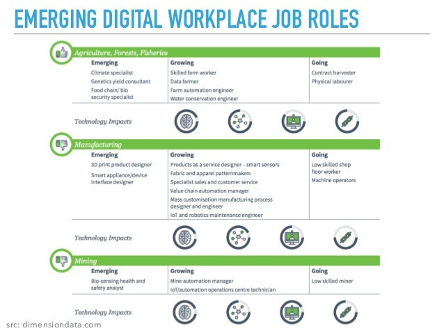 Digital Transformation - Changing Leadership Role and