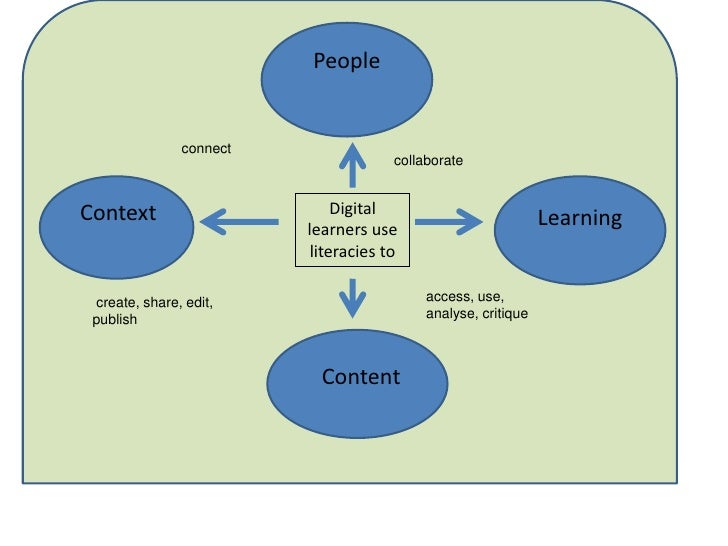 connect<br />collaborate<br />Content<br />Digital learners use literacies to  <br />People<br />Context <br />Learning<b...