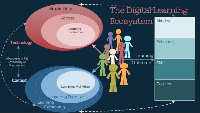 Digital Learning Ecosystem Multiple Learners
