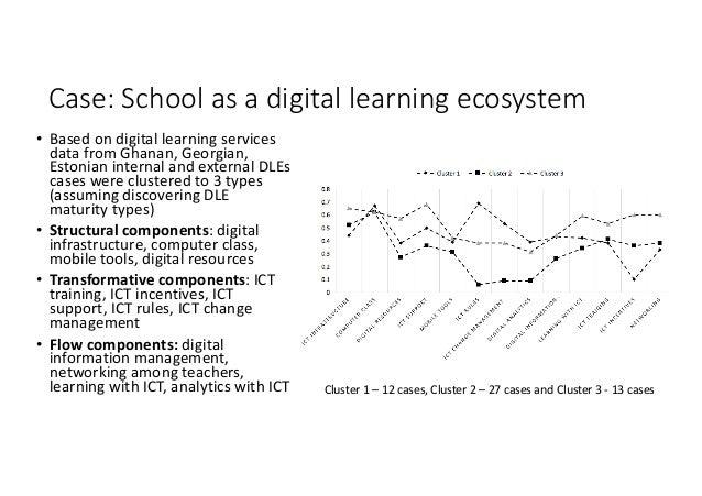 Case:Schoolasadigitallearningecosystem • Basedondigitallearningservices datafromGhanan,Georgian, Estoniani...