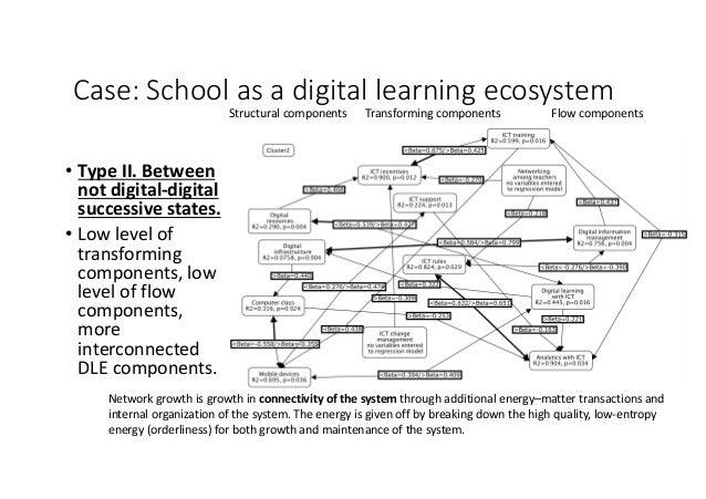Case:Schoolasadigitallearningecosystem • TypeII.Between notdigital-digital successivestates. • Lowlevelof ...