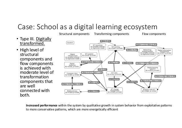 Case:Schoolasadigitallearningecosystem • TypeIII.Digitally transformed. • Highlevelof structural componentsa...
