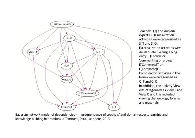 Teachers'(T)anddomain experts'(O)socialization activitieswerecategorizedas S_TandS_O. Externalizationactivi...