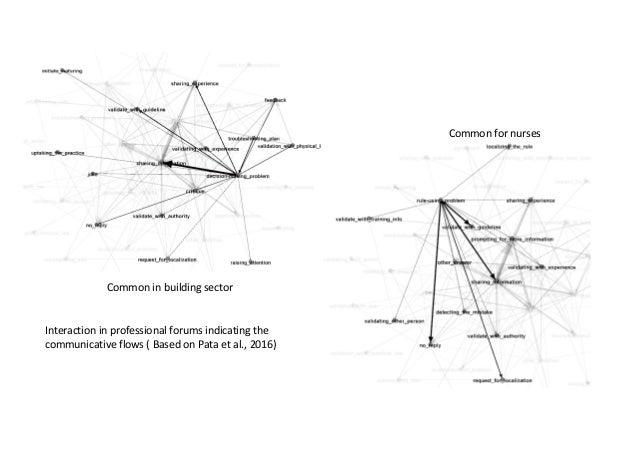 Interactioninprofessionalforumsindicatingthe communicativeflows(BasedonPata etal.,2016) Commonfornurses Com...
