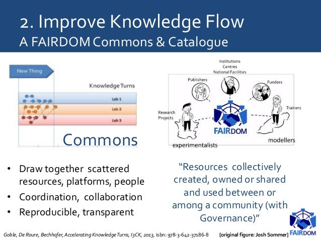 2. Improve Knowledge Flow A FAIRDOM Commons & Catalogue • Draw together scattered resources, platforms, people • Coordinat...