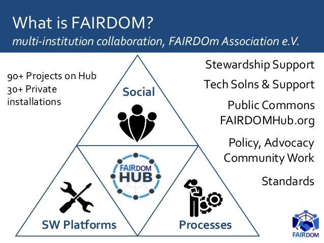 What is FAIRDOM? multi-institution collaboration, FAIRDOm Association e.V. Social SW Platforms Processes Stewardship Suppo...