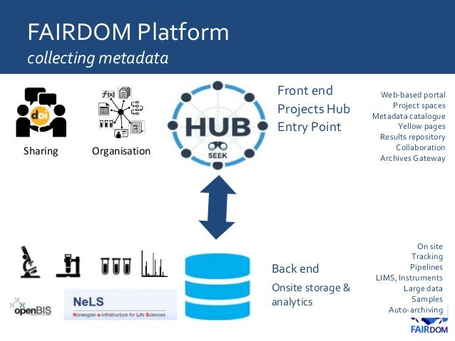 FAIRDOM Platform collecting metadata Web-based portal Project spaces Metadata catalogue Yellow pages Results repository Co...