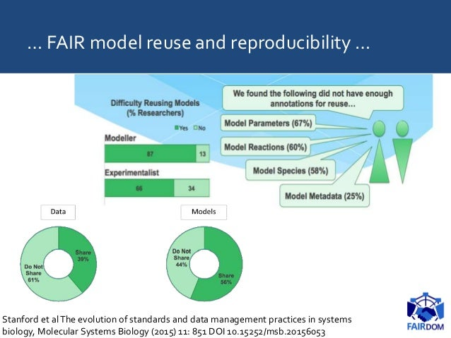 … FAIR model reuse and reproducibility … Stanford et alThe evolution of standards and data management practices in systems...
