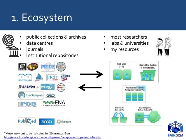 1. Ecosystem • public collections & archives • data centres • journals • Institutional repositories • most researchers • l...