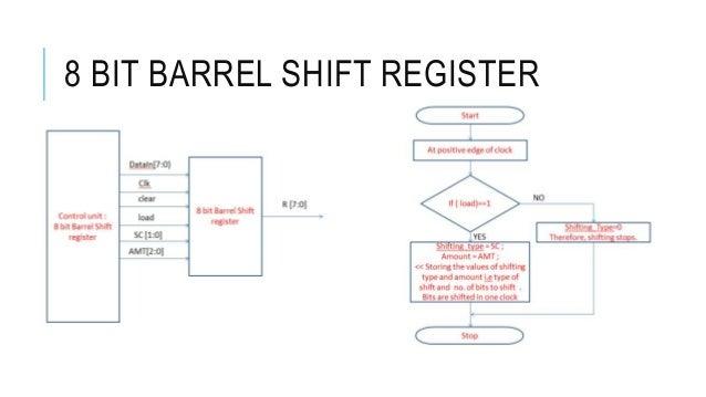 digital logic and verilog 8 bit shift register circuit diagram 8 bit shift register circuit diagram 8 bit shift register circuit diagram 8 bit shift register circuit diagram
