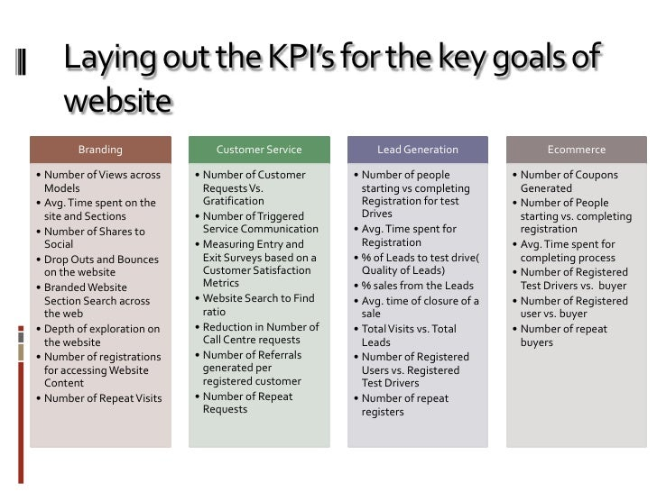analysis of website kpi s for car manufacturing company