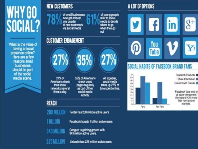 What is Digital Marketing?- SEO, SMM, Email Marketing etc. etc.