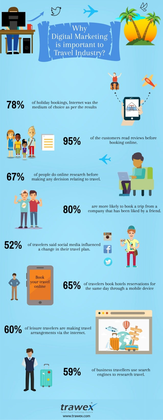 Importance of Digital marketing for travel idustry Infographics - Trawex