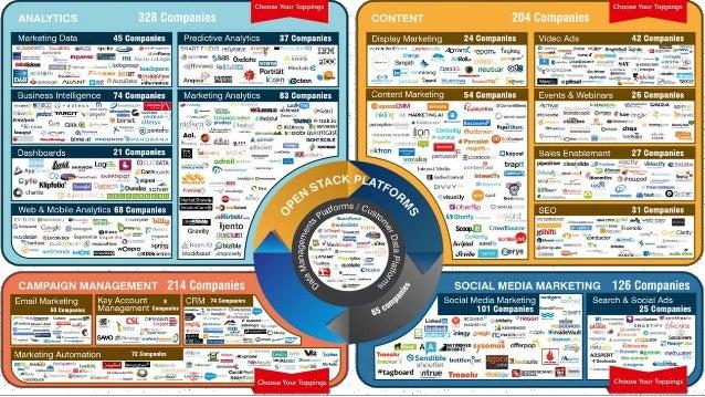Deepak's marketing cloud Guest Lecture by Deepak Mathews Communications and Sales Management – Autumn 2015 • Hundreds of c...