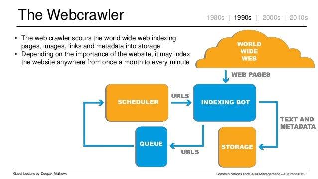 The Webcrawler Guest Lecture by Deepak Mathews Communications and Sales Management – Autumn 2015 1980s | 1990s | 2000s | 2...
