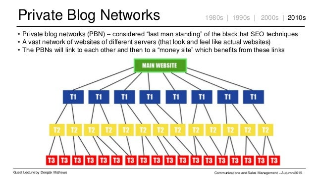 Private Blog Networks Guest Lecture by Deepak Mathews Communications and Sales Management – Autumn 2015 1980s | 1990s | 20...