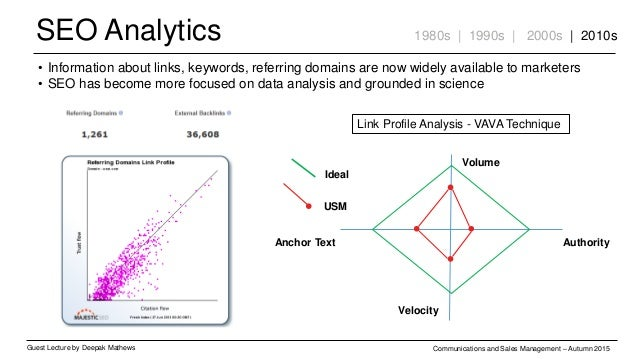 SEO Analytics Guest Lecture by Deepak Mathews Communications and Sales Management – Autumn 2015 1980s | 1990s | 2000s | 20...