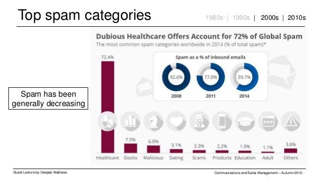 Top spam categories Guest Lecture by Deepak Mathews Communications and Sales Management – Autumn 2015 1980s | 1990s | 2000...