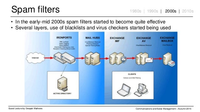 Spam filters Guest Lecture by Deepak Mathews Communications and Sales Management – Autumn 2015 1980s | 1990s | 2000s | 201...